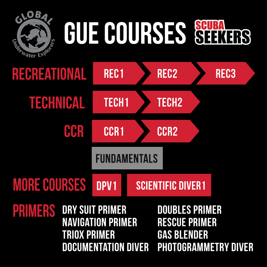 GUE courses at Scuba Seekers